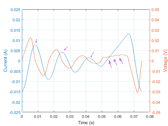 Figure 9: Waveforms for test with multiple reversals.