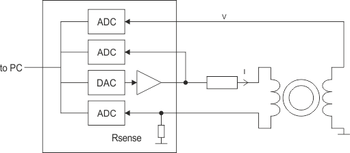 Figure 1: Test circuit