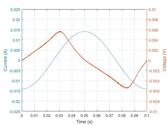 Figure 5: Current and voltage waveform associated with one of the smaller loops